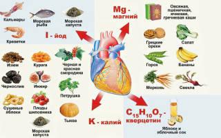 Чем укрепить сердечную мышцу при сердечной недостаточности