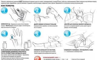Помощь при гипертензии